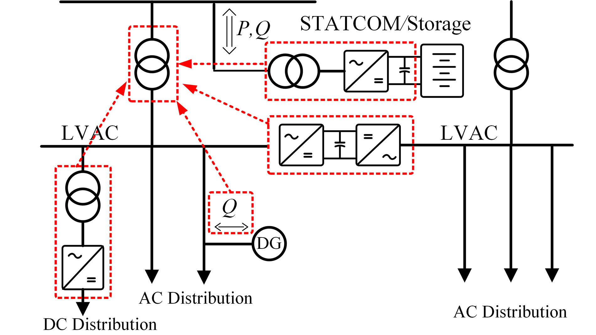 Fig. 1 Modernization of LV electric grids based on (a) conventional power transformer, and (b) ST [3]